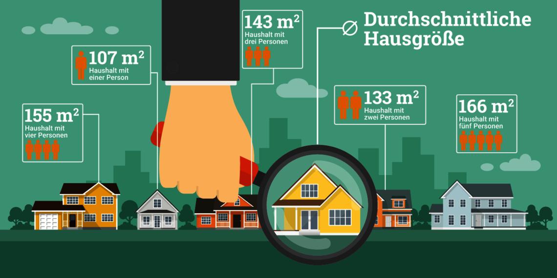 csm_Infografik-durchschnittliche-Groesse-Haeuser_72cf1c600b